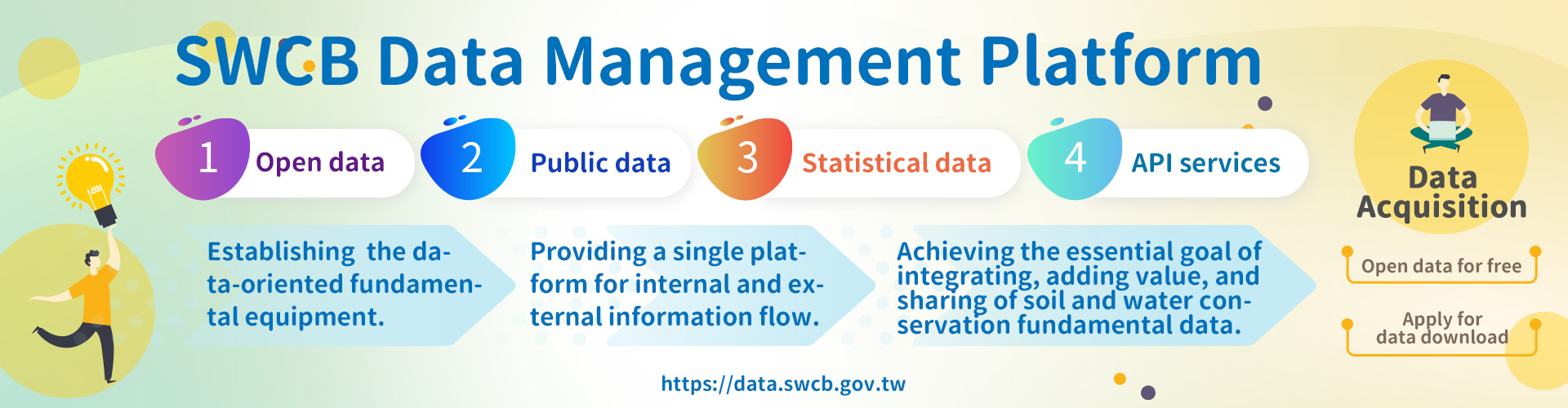 SWCB Data Management Platform